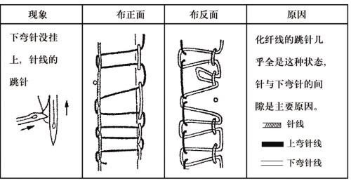 三线包缝机跳针处理